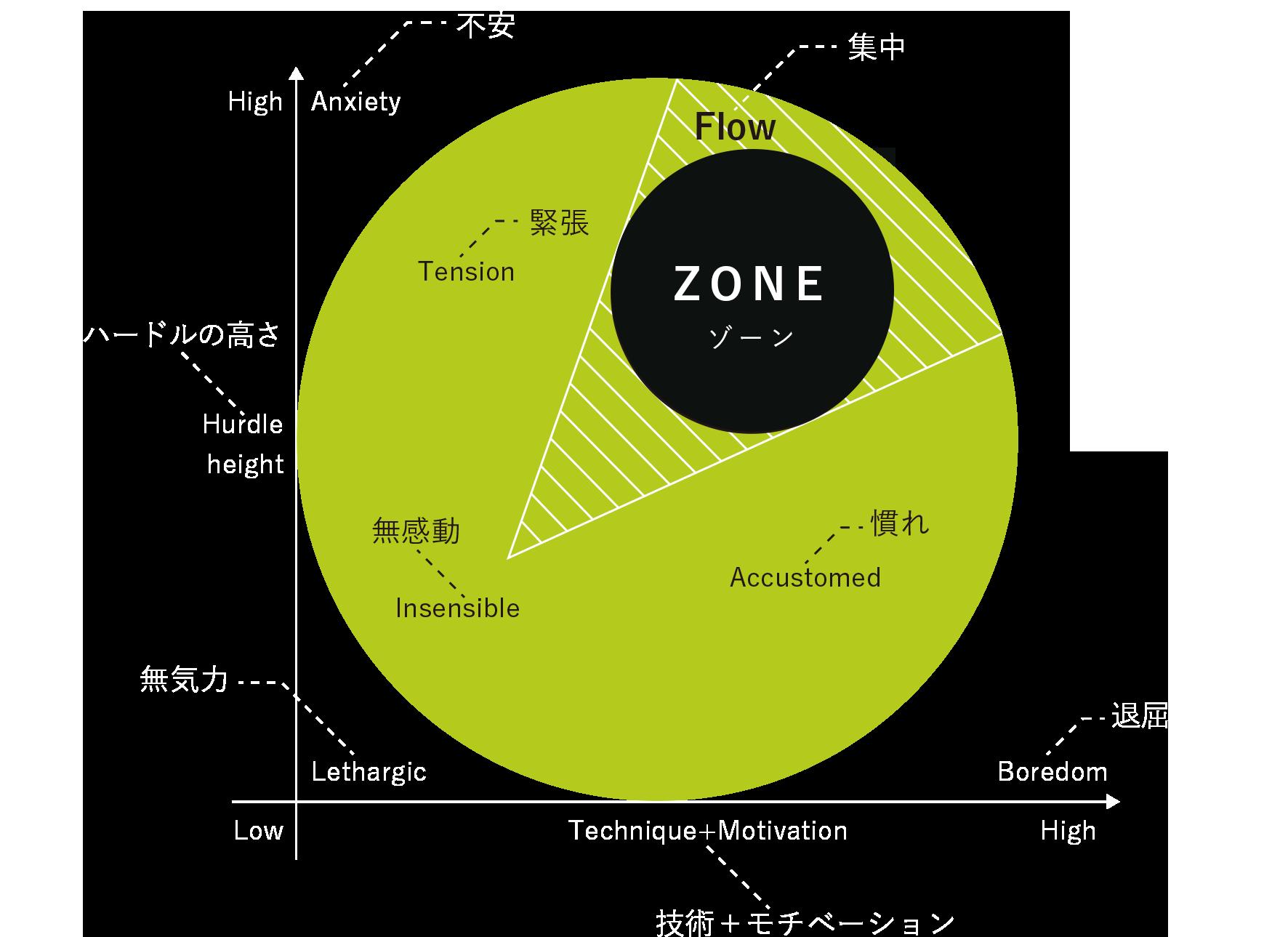 クリオの考えるZONEの図